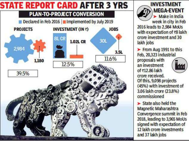 Make in India: Projects implemented make up 12.5% of investment target 3